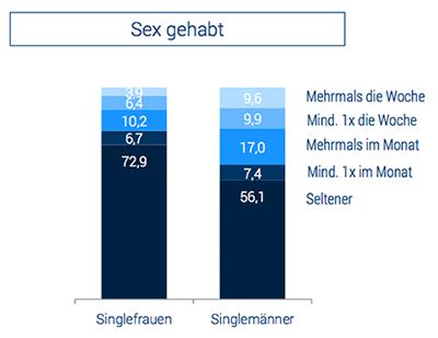 Quelle: ElitePartner-Studie 2015