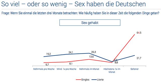 Sex-Studie 2015