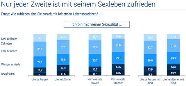 ElitePartner-Studie 2015 Grafik